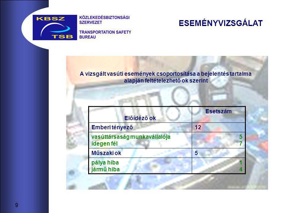 9 ESEMÉNYVIZSGÁLAT A vizsgált vasúti események csoportosítása a bejelentés tartalma alapján feltételezhető ok szerint Előídéző ok Esetszám Emberi tényező12 vasúttársaság munkavállalója idegen fél 5757 Műszaki ok5 pálya hiba jármű hiba 1414