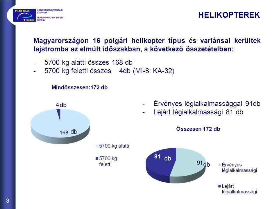 3 Magyarországon 16 polgári helikopter típus és variánsai kerültek lajstromba az elmúlt időszakban, a következő összetételben: -5700 kg alatti összes