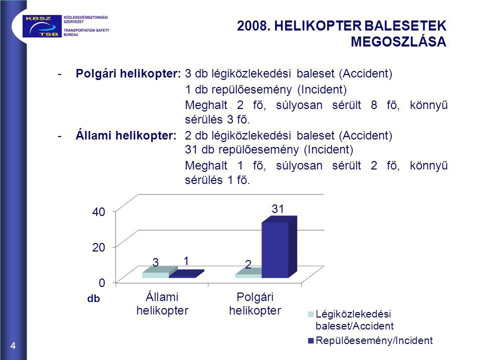 4 -Polgári helikopter: 3 db légiközlekedési baleset (Accident) 1 db repülőesemény (Incident) Meghalt 2 fő, súlyosan sérült 8 fő, könnyű sérülés 3 fő.