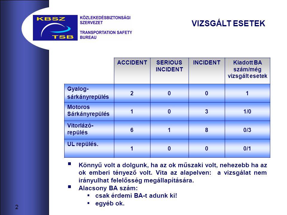 2 ˝ ACCIDENTSERIOUS INCIDENT INCIDENTKiadott BA szám/még vizsgált esetek Gyalog- sárkányrepülés 2001 Motoros Sárkányrepülés 1031/0 Vitorlázó- repülés 6180/3 UL repülés.