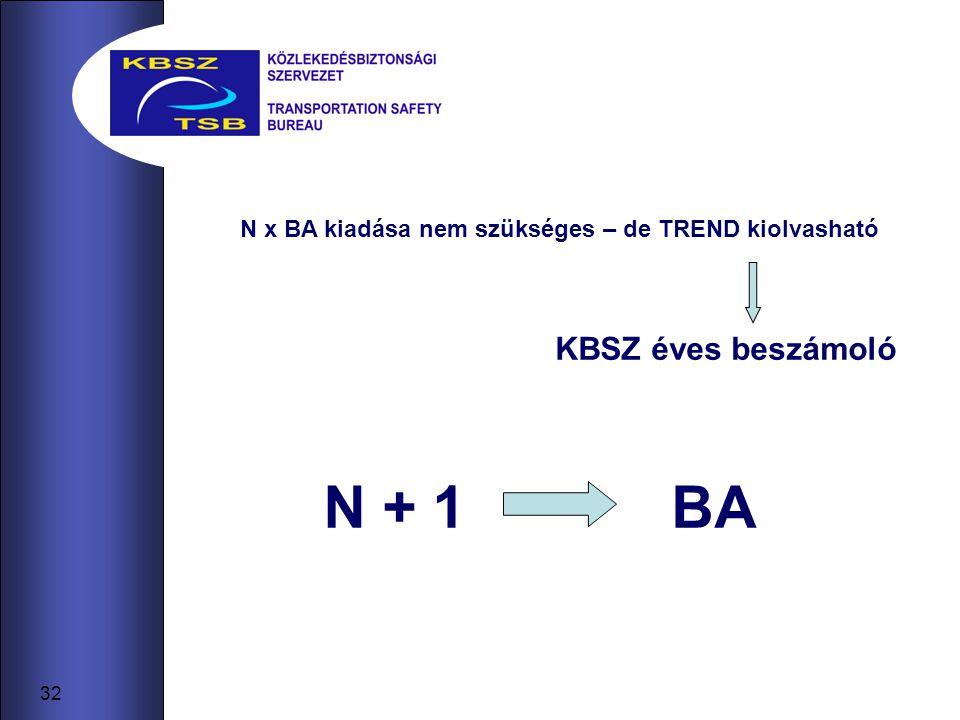 32 BAN + 1 N x BA kiadása nem szükséges – de TREND kiolvasható KBSZ éves beszámoló