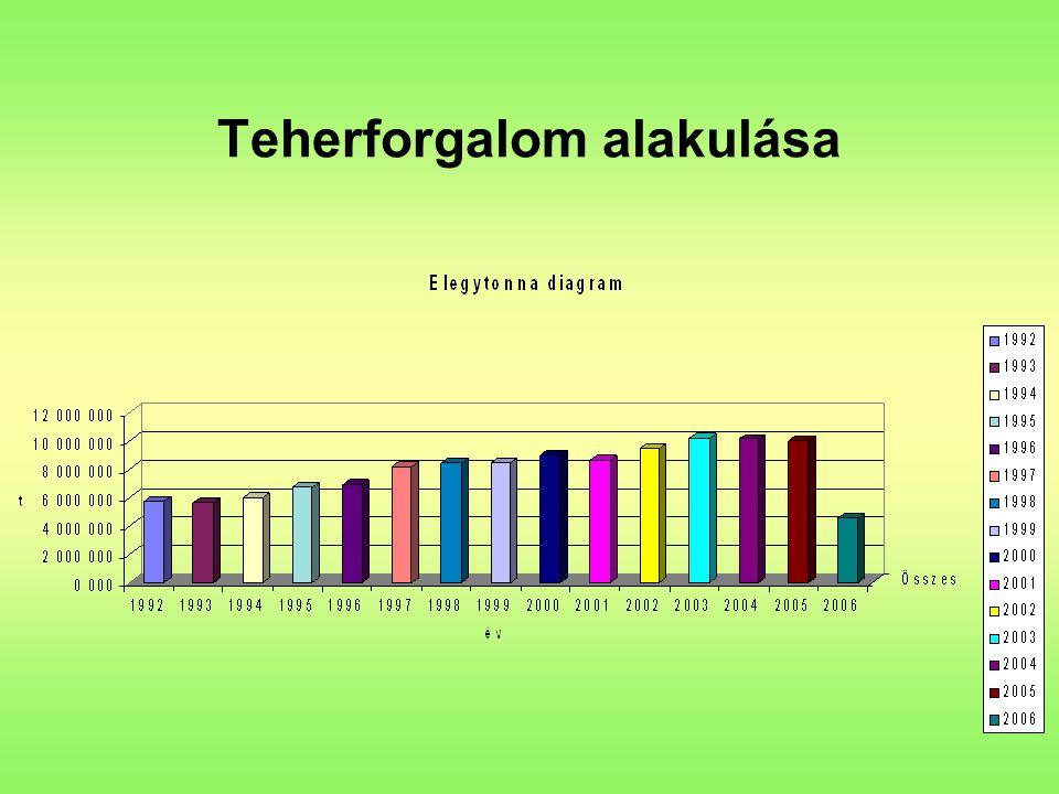 Rádió-távirányítású mozdonyok kialakításának előzménye M44 mozdonyok remotorizációja (1995-től) = élettartam növekedés, gazdaságosabb üzemeltetés Egyidőben üzemelő tolatómozdonyok és tolatócsapatok: –Sopron állomás 2 –Sopron Rendező 4 –Csorna állomás 2 –Sopron – Ebenfurth vonal 1 Növekvő bér és járulékköltségek Lehetőségek vizsgálata = Rádió-távirányítású mozdonyok alkalmazásával költségek csökkenthetők