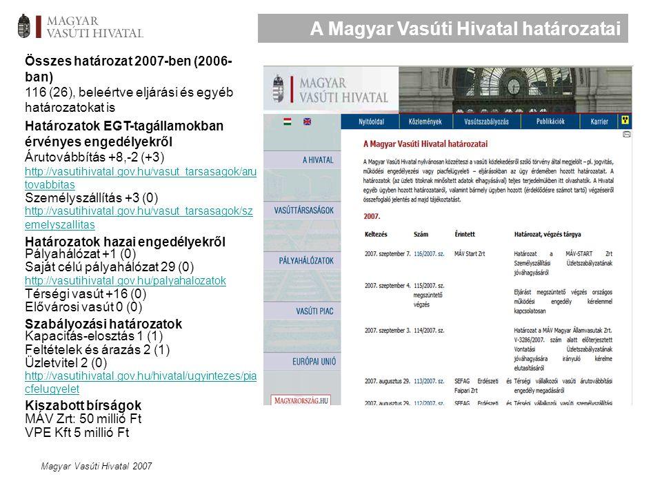 Magyar Vasúti Hivatal 2007 A Magyar Vasúti Hivatal határozatai Összes határozat 2007-ben (2006- ban) 116 (26), beleértve eljárási és egyéb határozatokat is Határozatok EGT-tagállamokban érvényes engedélyekről Árutovábbítás +8,-2 (+3) http://vasutihivatal.gov.hu/vasut_tarsasagok/aru tovabbitas Személyszállítás +3 (0) http://vasutihivatal.gov.hu/vasut_tarsasagok/sz emelyszallitas Határozatok hazai engedélyekről Pályahálózat +1 (0) Saját célú pályahálózat 29 (0) http://vasutihivatal.gov.hu/palyahalozatok Térségi vasút +16 (0) Elővárosi vasút 0 (0) Szabályozási határozatok Kapacitás-elosztás 1 (1) Feltételek és árazás 2 (1) Üzletvitel 2 (0) http://vasutihivatal.gov.hu/hivatal/ugyintezes/pia cfelugyelet Kiszabott bírságok MÁV Zrt: 50 millió Ft VPE Kft 5 millió Ft