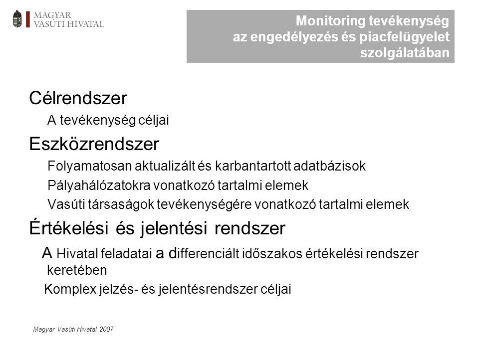 Magyar Vasúti Hivatal 2007 Monitoring tevékenység az engedélyezés és piacfelügyelet szolgálatában Célrendszer A tevékenység céljai Eszközrendszer Folyamatosan aktualizált és karbantartott adatbázisok Pályahálózatokra vonatkozó tartalmi elemek Vasúti társaságok tevékenységére vonatkozó tartalmi elemek Értékelési és jelentési rendszer A Hivatal feladatai a d ifferenciált időszakos értékelési rendszer keretében Komplex jelzés- és jelentésrendszer céljai