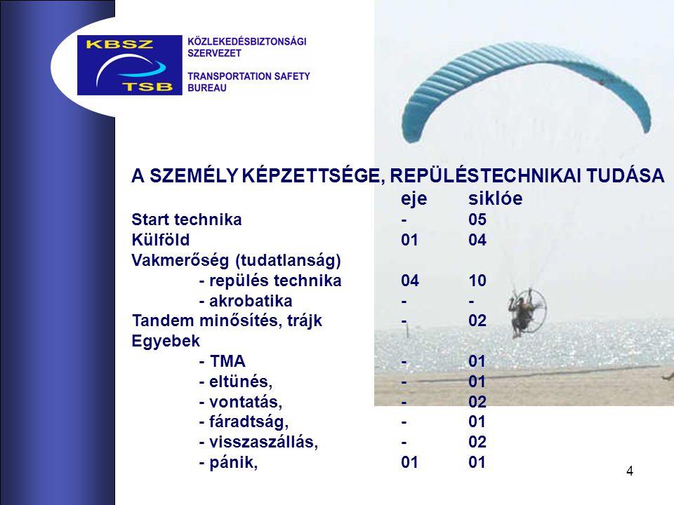 4 A SZEMÉLY KÉPZETTSÉGE, REPÜLÉSTECHNIKAI TUDÁSA ejesiklóe Start technika-05 Külföld0104 Vakmerőség (tudatlanság) - repülés technika0410 - akrobatika-- Tandem minősítés, trájk-02 Egyebek - TMA-01 - eltünés,-01 - vontatás,-02 - fáradtság,-01 - visszaszállás,-02 - pánik,0101