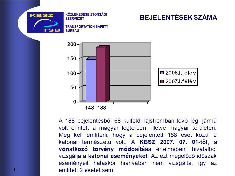 3 BEJELENTÉSEK SZÁMA A 188 bejelentésből 68 külföldi lajstromban lévő légi jármű volt érintett a magyar légtérben, illetve magyar területen.