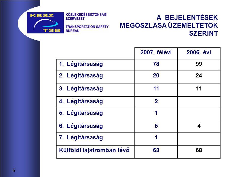 6 A BEJELENTÉSEK MEGOSZLÁSA OKOK SZERINT repülőgép üzemeltetetőtől független műszaki meghibásodása89(50) Ismétlődő/üzemeltetőtől függő műszaki meghibásodás3(2) beteg utas10(6) madárral, illetve állattal való ütközés7(8) emberi tényező26(14) légiforgalmi vonatkozású24(10) villámcsapás, elektromos kisülés vagy kedvezőtlen időjárás6 (1) egyéb21 (61) * zárójelben a 2006.