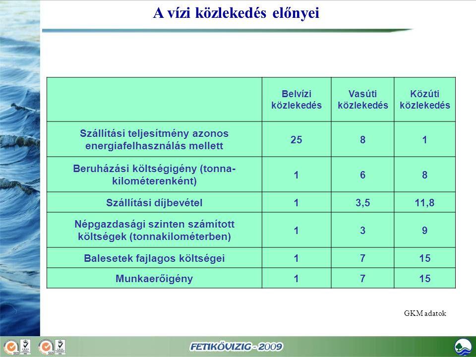 Belvízi közlekedés Vasúti közlekedés Közúti közlekedés Szállítási teljesítmény azonos energiafelhasználás mellett 2581 Beruházási költségigény (tonna- kilométerenként) 168 Szállítási díjbevétel13,511,8 Népgazdasági szinten számított költségek (tonnakilométerben) 139 Balesetek fajlagos költségei1715 Munkaerőigény1715 A vízi közlekedés előnyei GKM adatok