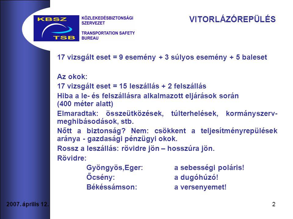 2 2007. április 12. VITORLÁZÓREPÜLÉS 17 vizsgált eset = 9 esemény + 3 súlyos esemény + 5 baleset Az okok: 17 vizsgált eset = 15 leszállás + 2 felszáll