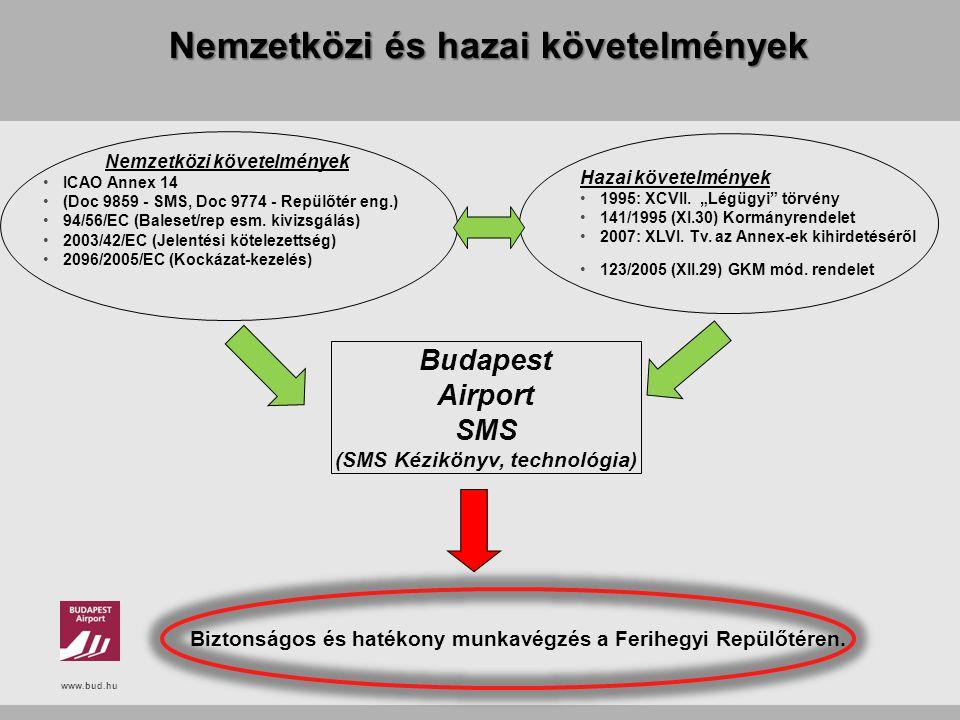 """www.bud.hu Nemzetközi és hazai követelmények Hazai követelmények 1995: XCVII. """"Légügyi"""" törvény 141/1995 (XI.30) Kormányrendelet 2007: XLVI. Tv. az An"""