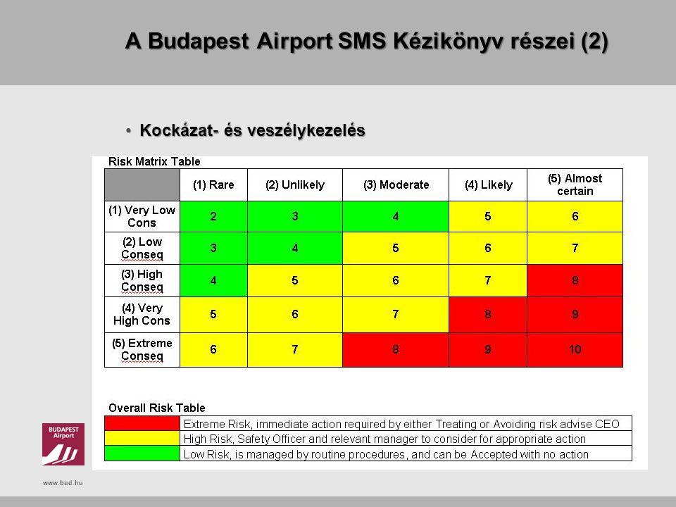 www.bud.hu A Budapest Airport SMS Kézikönyv részei (2) Kockázat- és veszélykezelésKockázat- és veszélykezelés