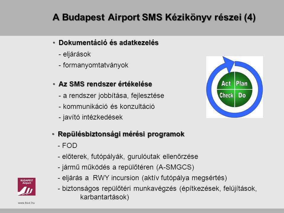 www.bud.hu A Budapest Airport SMS Kézikönyv részei (4) Dokumentáció és adatkezelésDokumentáció és adatkezelés - eljárások - formanyomtatványok Az SMS