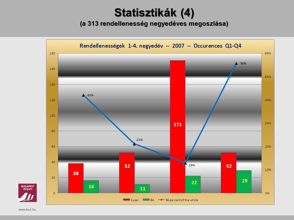 www.bud.hu Statisztikák (4) (a 313 rendellenesség negyedéves megoszlása)