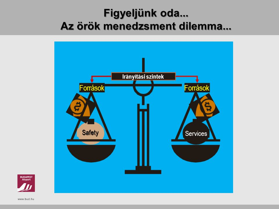 www.bud.hu Figyeljünk oda... Az örök menedzsment dilemma... Services Safety Források Irányítási szintek