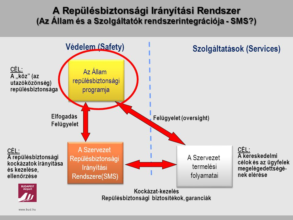 www.bud.hu A Repülésbiztonsági Irányítási Rendszer (Az Állam és a Szolgáltatók rendszerintegrációja - SMS?) Az Állam repülésbiztonsági programja Az Ál