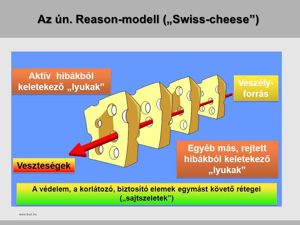 """www.bud.hu Az ún. Reason-modell (""""Swiss-cheese"""") Veszély- forrás Aktív hibákból keletekező """"lyukak"""" Veszteségek Egyéb más, rejtett hibákból keletekező"""