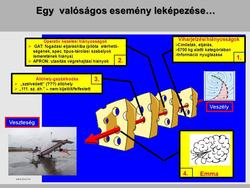 www.bud.hu Egy valóságos esemény leképezése… Viharjelzési hiányosságok  Címlisták, eljárás,  5700 kg alatti kategóriában  Információ nyugtázása Ope
