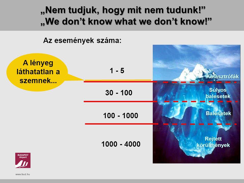 """www.bud.hu """"Nem tudjuk, hogy mit nem tudunk!"""" """"We don't know what we don't know!"""" Az események száma: A lényeg láthatatlan a szemnek... 30 - 100 100 -"""