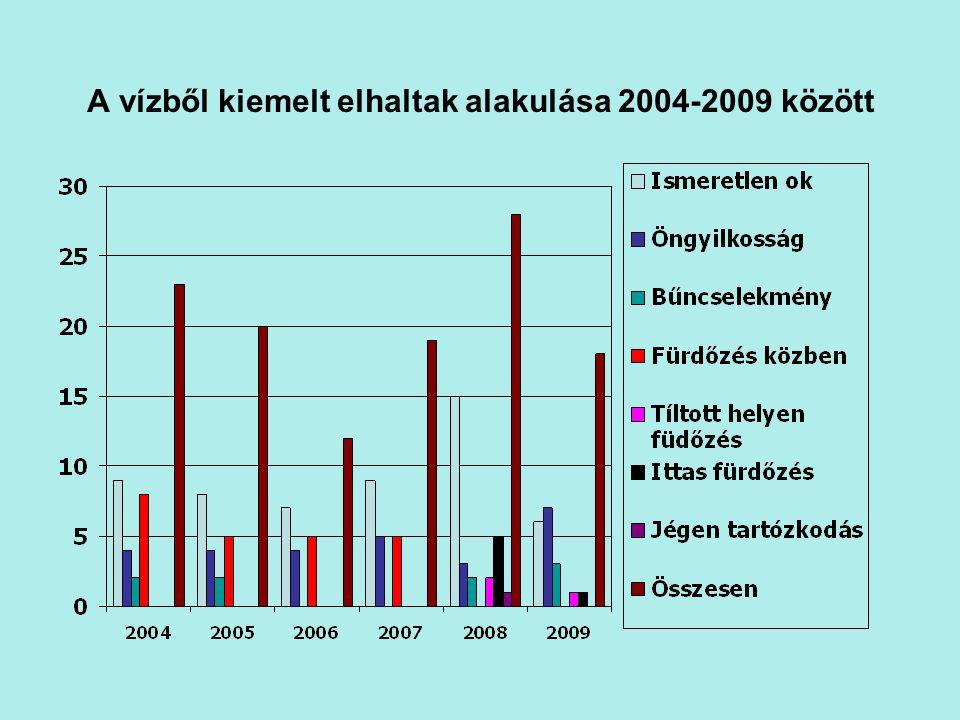 A vízből kiemelt elhaltak alakulása 2004-2009 között
