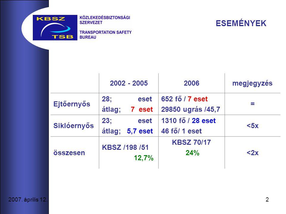 2 2007. április 12. 2002 - 20052006megjegyzés Ejtőernyős 28; eset átlag; 7 eset 652 fő / 7 eset 29850 ugrás /45,7 = Siklóernyős 23; eset átlag; 5,7 es