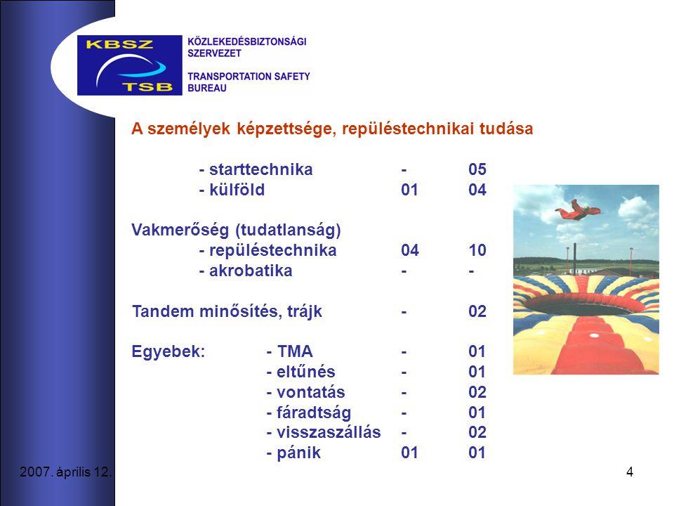 4 2007. április 12. A személyek képzettsége, repüléstechnikai tudása - starttechnika -05 - külföld0104 Vakmerőség (tudatlanság) - repüléstechnika0410