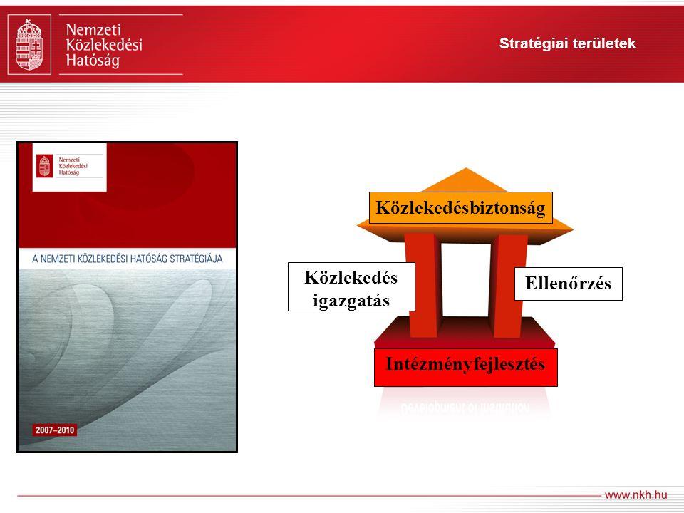 9 Stratégiai területek Közlekedésbiztonság Ellenőrzés Közlekedés igazgatás Intézményfejlesztés