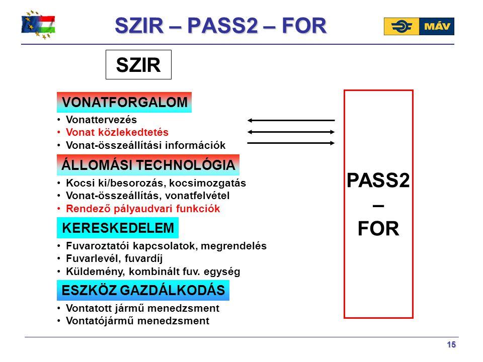 15 SZIR – PASS2 – FOR SZIR VONATFORGALOM KERESKEDELEM ESZKÖZ GAZDÁLKODÁS ÁLLOMÁSI TECHNOLÓGIA Vonattervezés Vonat közlekedtetés Vonat-összeállítási in