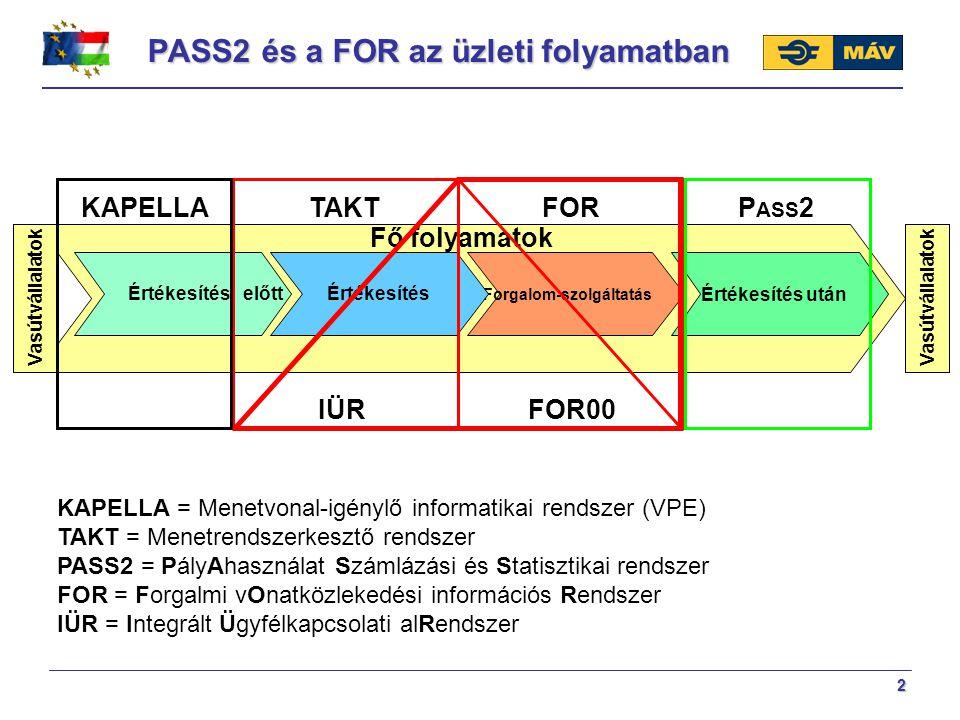 2 PASS2 és a FOR az üzleti folyamatban Forgalom-szolgáltatás Vasútvállalatok Értékesítés előttÉrtékesítésÉrtékesítés után Vasútvállalatok Fő folyamato