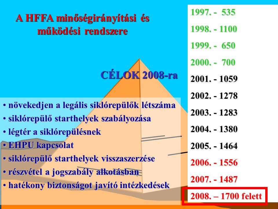 A HFFA minőségirányítási és működési rendszere CÉLOK 2008-ra növekedjen a legális siklórepülők létszáma növekedjen a legális siklórepülők létszáma sik
