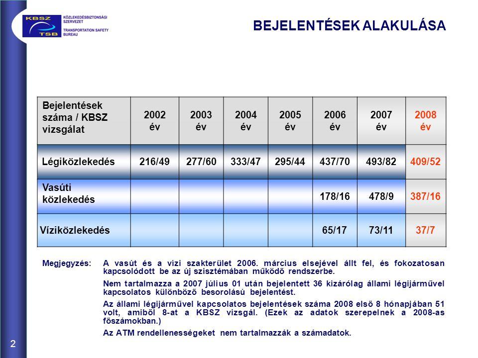 3 2008 ELSŐ 8 HÓNAP BEJELENTÉSEINEK ELOSZLÁSA LÉGIKÖZLEKEDÉS BEJELENTÉSEK/ KBSZ VIZSGÁLAT POLGÁRI 267/44 KATONAI 51/8 ATM 521 KARBANTARTÁSI 7 EGYÉB 84 VASÚTI KÖZLEKEDÉS 387/16 VÍZIKÖZLEKEDÉS 37/7 Megjegyzés:a regisztrált ATM rendellenesség 2006-ban 812, míg 2007-ben 1125 volt.