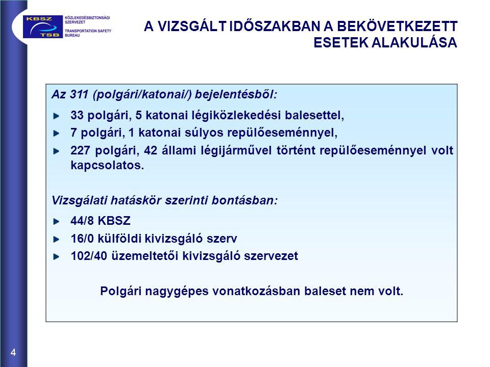 4 A VIZSGÁLT IDŐSZAKBAN A BEKÖVETKEZETT ESETEK ALAKULÁSA Az 311 (polgári/katonai/) bejelentésből: 33 polgári, 5 katonai légiközlekedési balesettel, 7 polgári, 1 katonai súlyos repülőeseménnyel, 227 polgári, 42 állami légijárművel történt repülőeseménnyel volt kapcsolatos.