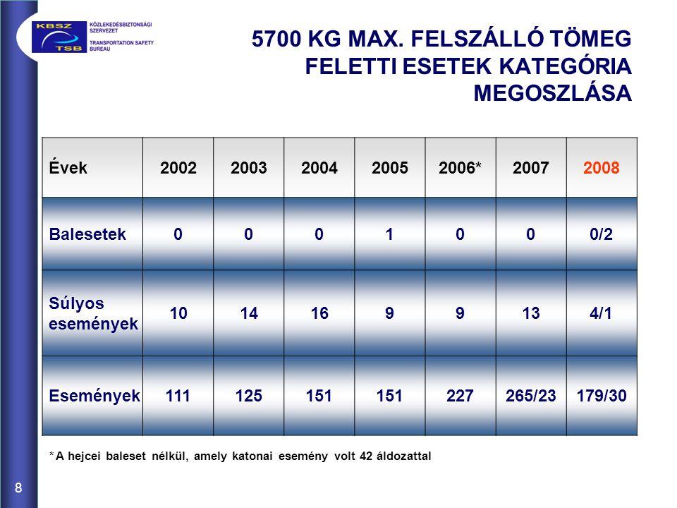 9 BIZTONSÁGI AJÁNLÁSOK A polgári légiközlekedés terén 2006.