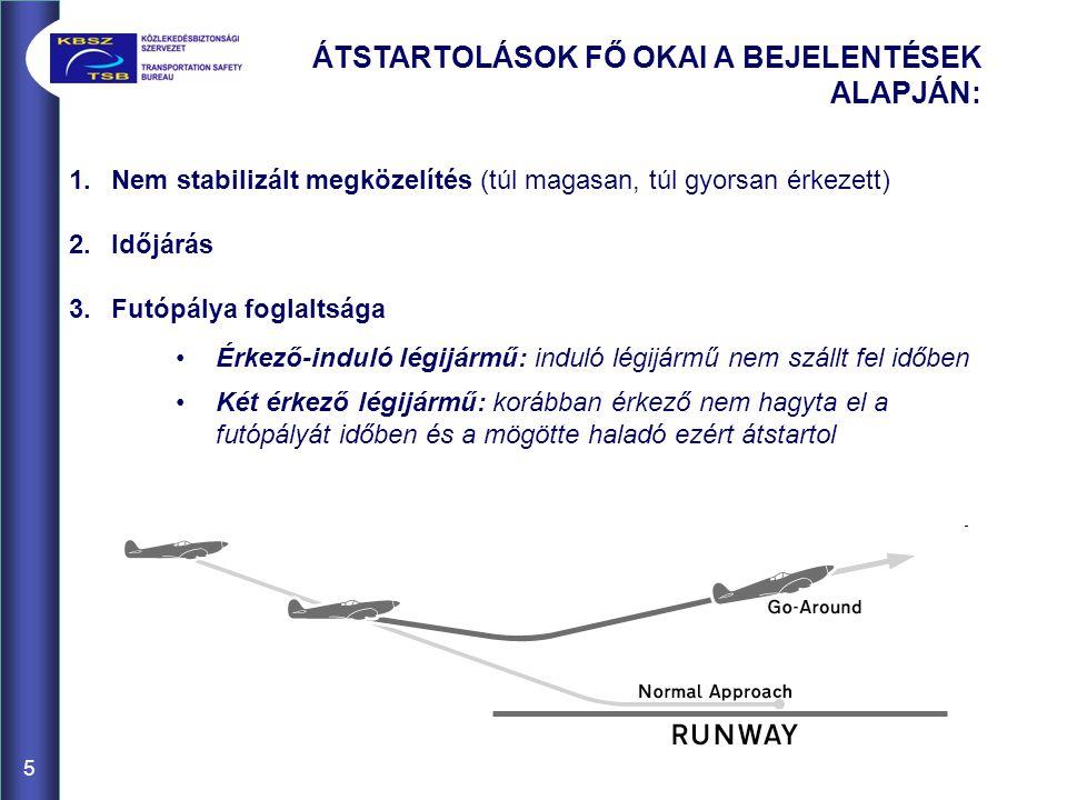 1.Nem stabilizált megközelítés (túl magasan, túl gyorsan érkezett) 2.Időjárás 3.Futópálya foglaltsága Érkező-induló légijármű: induló légijármű nem szállt fel időben Két érkező légijármű: korábban érkező nem hagyta el a futópályát időben és a mögötte haladó ezért átstartol ÁTSTARTOLÁSOK FŐ OKAI A BEJELENTÉSEK ALAPJÁN: 5