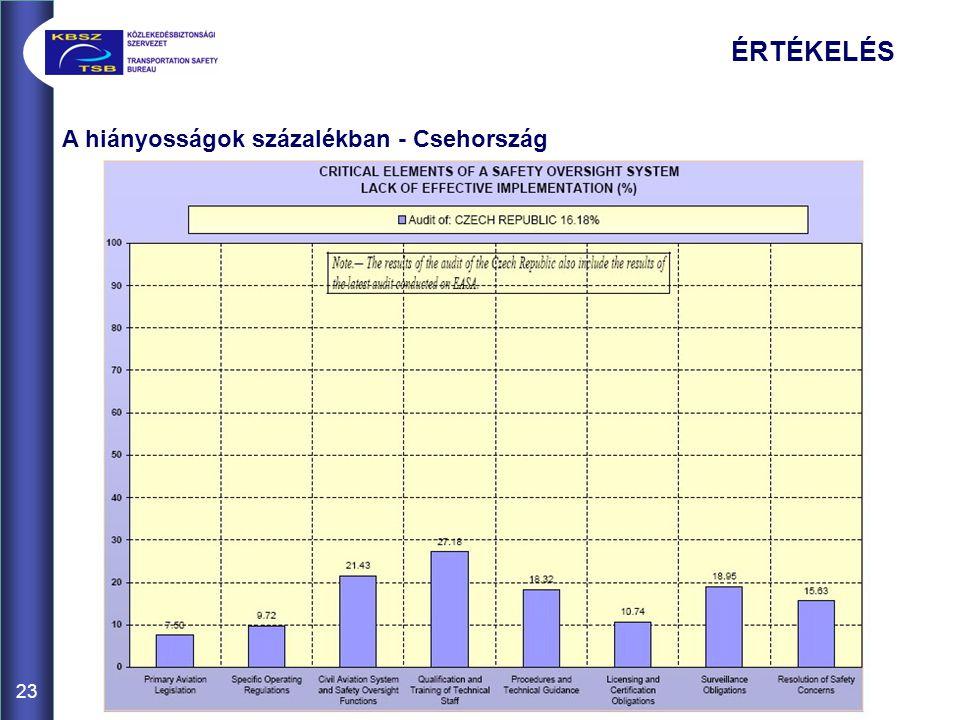 23 A hiányosságok százalékban - Csehország ÉRTÉKELÉS