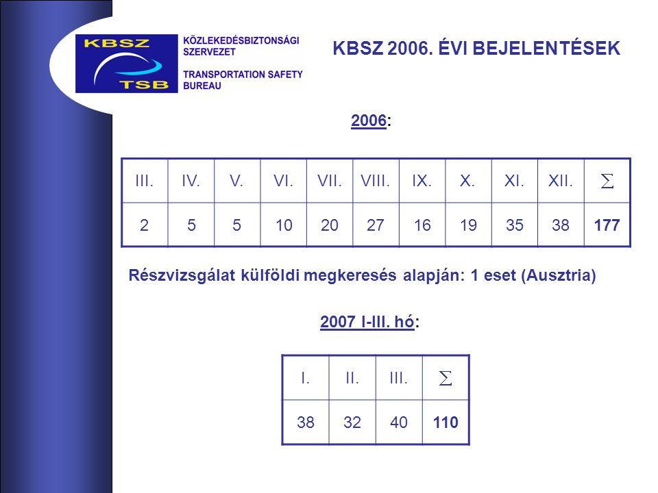 KBSZ 2006. ÉVI BEJELENTÉSEK III.IV.V.VI.VII.VIII.IX.X.XI.XII.