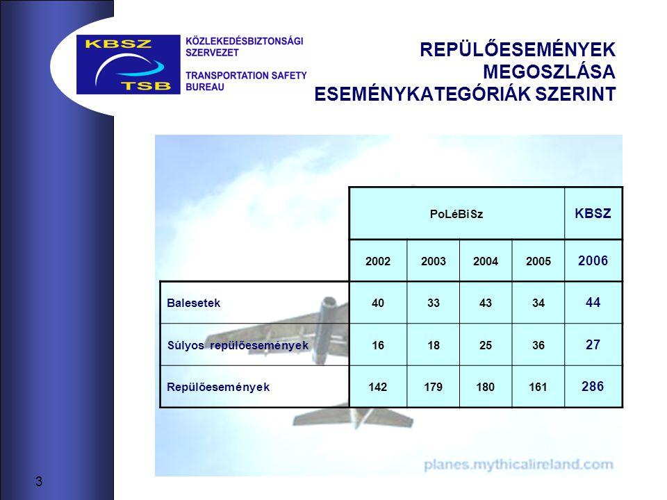 4 REPÜLŐESEMÉNYEK MEGOSZLÁSA LÉGIJÁRMŰ TÖMEGHATÁR SZERINT 2005 2006 Tényleges repülőesemények (231) (357) 5700 kg felszálló tömeg felett* 161 233 5700 kg felszálló tömeg alatt* 72 127