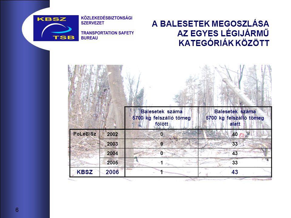 7 LÉGIKÖZLEKEDÉSI BALESETEK Baleset Külföldi lajstromú légijárművel Magyarországon Magyar lajstromú (nyilvántartású) légijárművel külföldön PoLéBiSz 20022 3 20033 1 20041 3 20051 6 KBSZ200647
