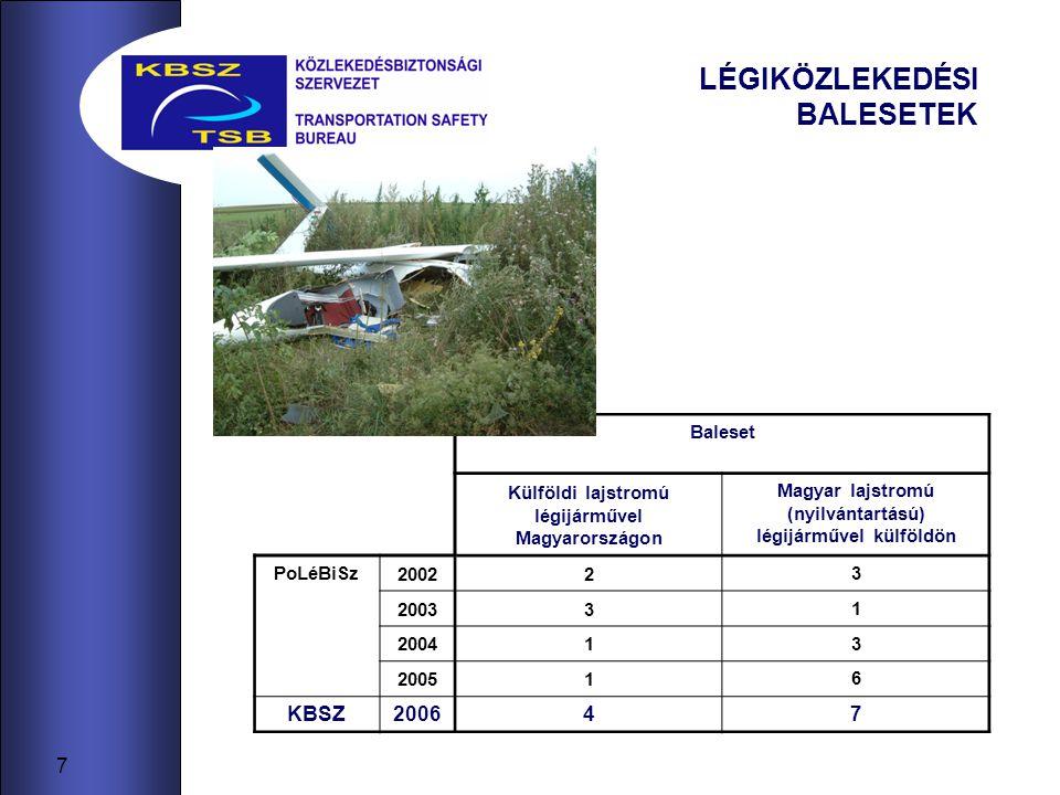 18 AZ EMBERI TÉNYEZŐ SZEREPE - a motoros repülőgépek (5700 kg felszálló tömeg alatt) 2006.
