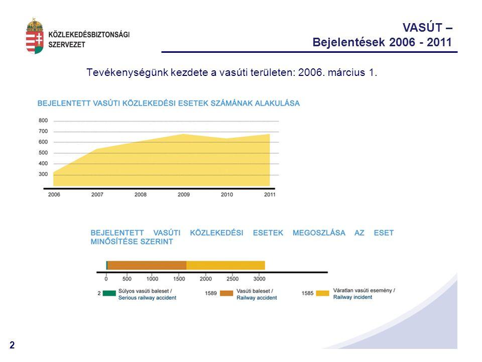 3 VASÚT – Bejelentések 2006 - 2011 A klasszikus vasúti balesetek száma töredéke az összes bejelentésnek, a vasúti közlekedés biztonságáról alkotott képet lerontja a környezet hatása (közúti közlekedés, tiltott helyen járás, öngyilkosság)