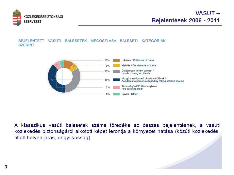 4 VASÚT – KBSZ kivizsgálások 2006 - 2011 Döntési szempontjaink:- ismétlődés, - veszélyesség (baleset közelsége), - rendszerbeli (általános) tanulságok lehetősége