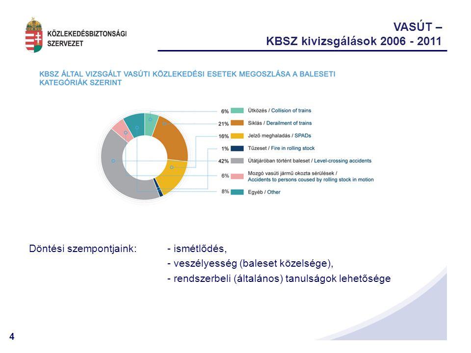 5 VASÚT – Biztonsági ajánlások 2006 - 2011 118