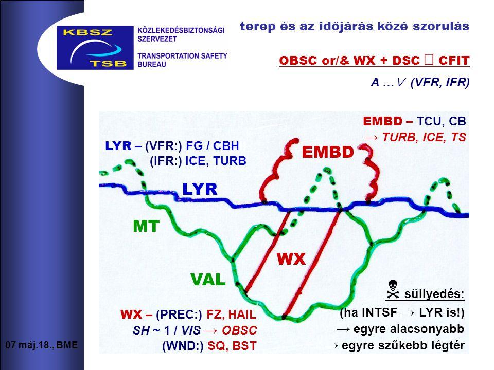 9 07 máj.18., BME terep és az időjárás közé szorulás OBSC or/& WX + DSC  CFIT A …  (VFR, IFR) LYR MT VAL EMBD WX EMBD – TCU, CB → TURB, ICE, TS LYR – (VFR:) FG / CBHII (IFR:) ICE, TURB WX – (PREC:) FZ, HAIL SH ~ 1 / VIS → OBSC (WND:) SQ, BST  süllyedés: (ha INTSF → LYR is!) → egyre alacsonyabb → egyre szűkebb légtér
