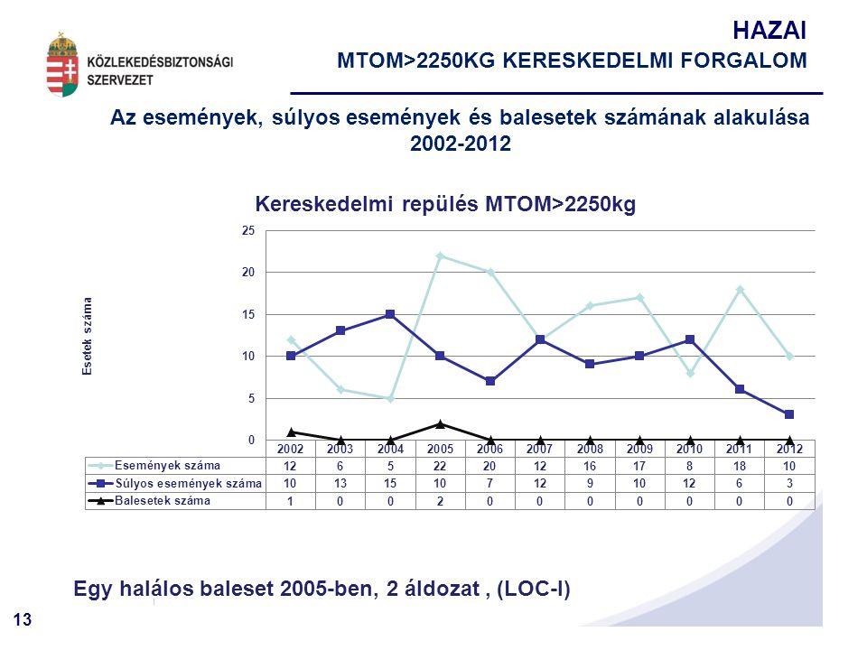 13 HAZAI MTOM>2250KG KERESKEDELMI FORGALOM Az események, súlyos események és balesetek számának alakulása 2002-2012 Egy halálos baleset 2005-ben, 2 áldozat, (LOC-I)