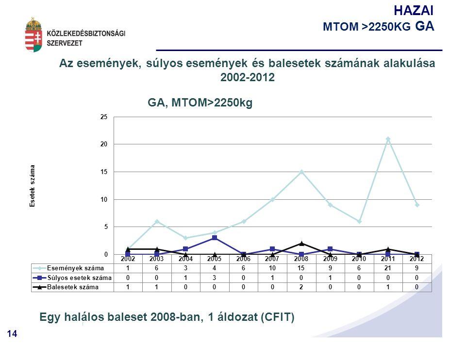 14 HAZAI MTOM >2250KG GA Az események, súlyos események és balesetek számának alakulása 2002-2012 Egy halálos baleset 2008-ban, 1 áldozat (CFIT)