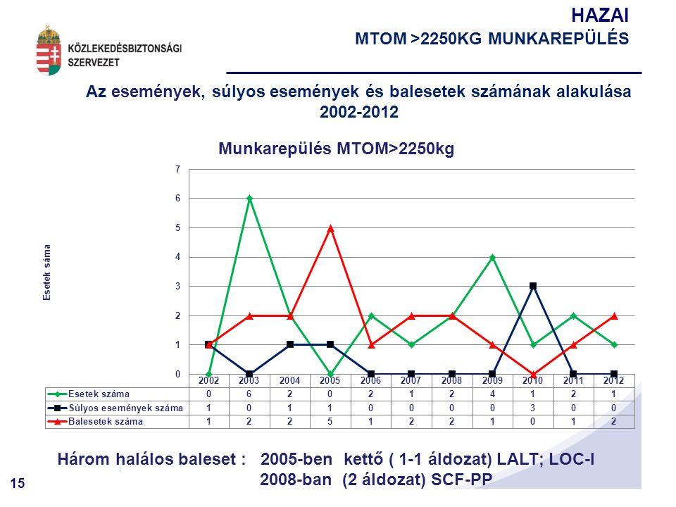 15 HAZAI MTOM >2250KG MUNKAREPÜLÉS Az események, súlyos események és balesetek számának alakulása 2002-2012 Három halálos baleset : 2005-ben kettő ( 1-1 áldozat) LALT; LOC-I 2008-ban (2 áldozat) SCF-PP