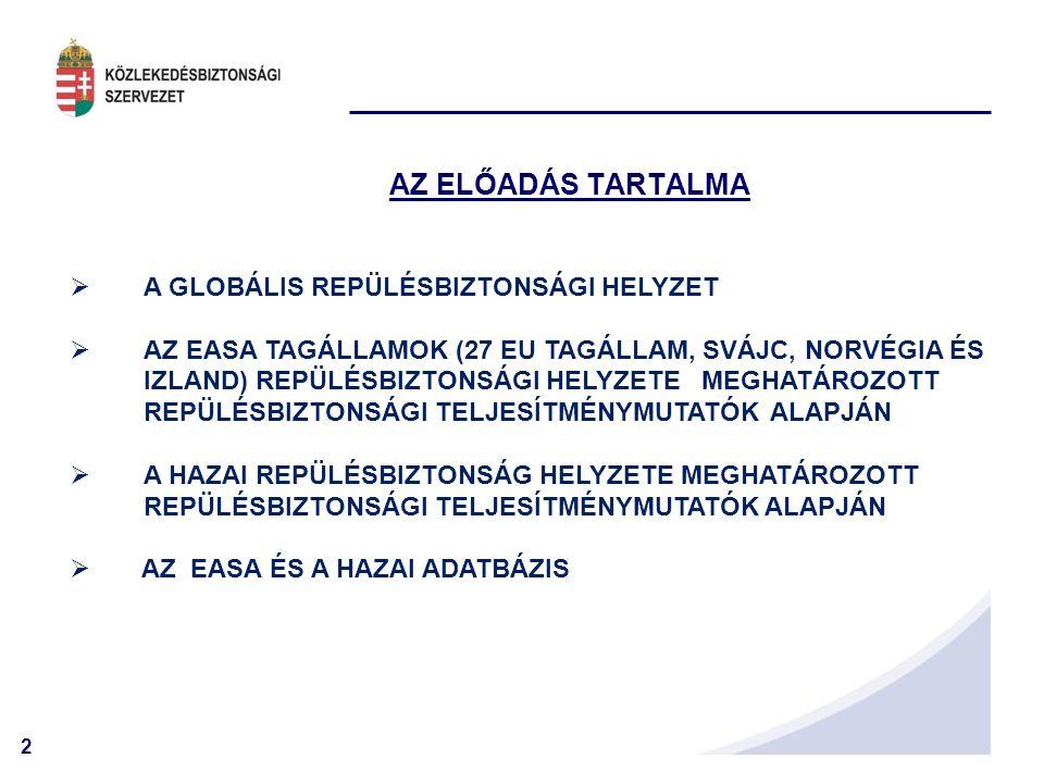 2 AZ ELŐADÁS TARTALMA  A GLOBÁLIS REPÜLÉSBIZTONSÁGI HELYZET  AZ EASA TAGÁLLAMOK (27 EU TAGÁLLAM, SVÁJC, NORVÉGIA ÉS IZLAND) REPÜLÉSBIZTONSÁGI HELYZETE MEGHATÁROZOTT REPÜLÉSBIZTONSÁGI TELJESÍTMÉNYMUTATÓK ALAPJÁN  A HAZAI REPÜLÉSBIZTONSÁG HELYZETE MEGHATÁROZOTT REPÜLÉSBIZTONSÁGI TELJESÍTMÉNYMUTATÓK ALAPJÁN  AZ EASA ÉS A HAZAI ADATBÁZIS