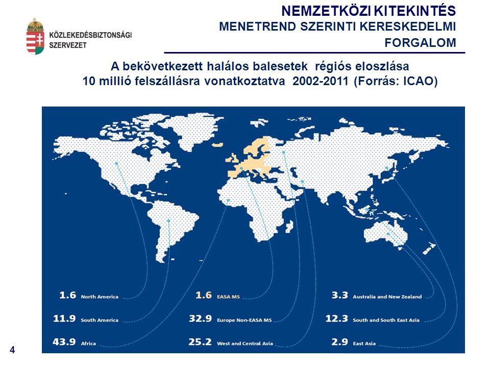 4 A bekövetkezett halálos balesetek régiós eloszlása 10 millió felszállásra vonatkoztatva 2002-2011 (Forrás: ICAO) NEMZETKÖZI KITEKINTÉS MENETREND SZERINTI KERESKEDELMI FORGALOM