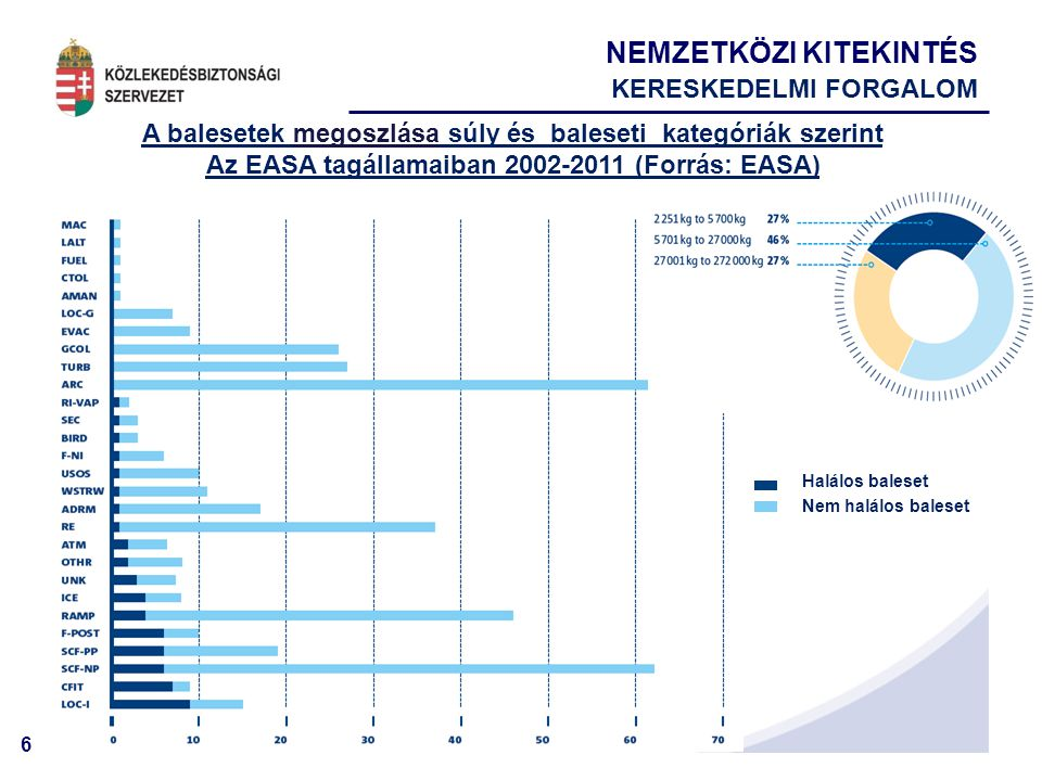 6 Halálos baleset Nem halálos baleset A balesetek megoszlása súly és baleseti kategóriák szerint Az EASA tagállamaiban 2002-2011 (Forrás: EASA) NEMZETKÖZI KITEKINTÉS KERESKEDELMI FORGALOM