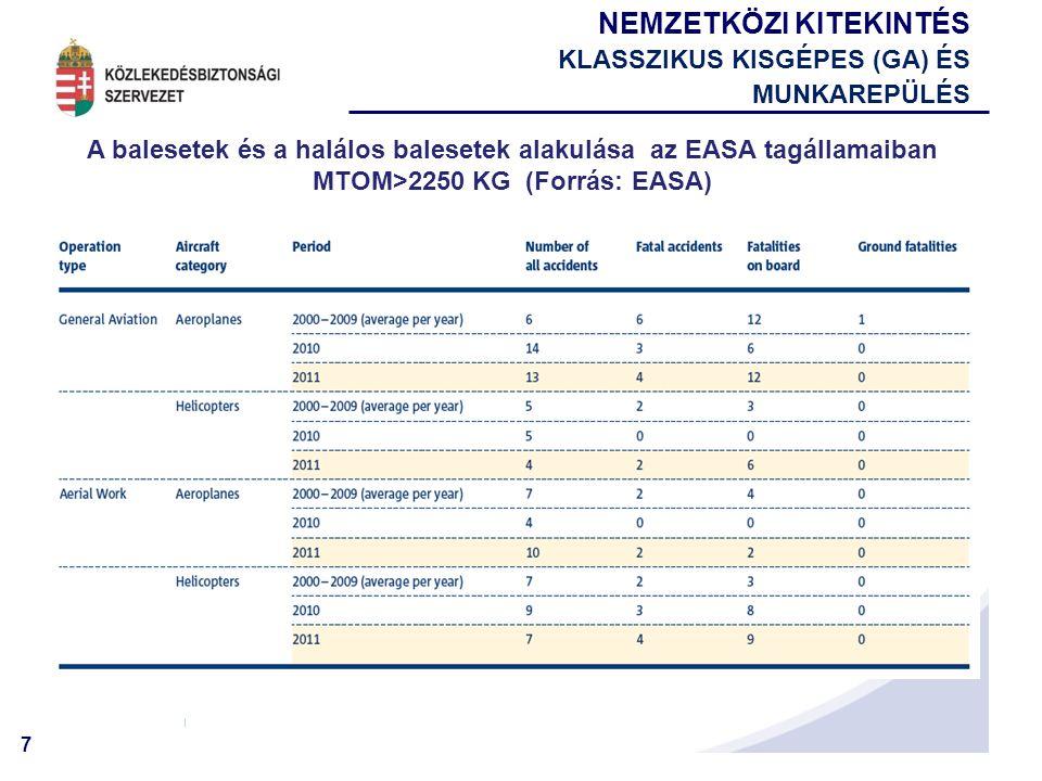 7 A balesetek és a halálos balesetek alakulása az EASA tagállamaiban MTOM>2250 KG (Forrás: EASA) NEMZETKÖZI KITEKINTÉS KLASSZIKUS KISGÉPES (GA) ÉS MUNKAREPÜLÉS