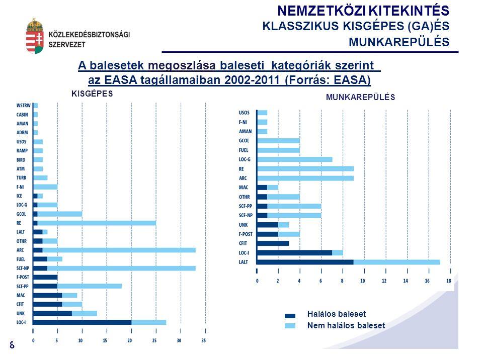 8 NEMZETKÖZI KITEKINTÉS KLASSZIKUS KISGÉPES (GA)ÉS MUNKAREPÜLÉS A balesetek megoszlása baleseti kategóriák szerint az EASA tagállamaiban 2002-2011 (Forrás: EASA) KISGÉPES MUNKAREPÜLÉS Halálos baleset Nem halálos baleset